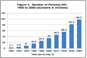 a bar chart showing an increase in the number of people 65 plus who have alcohol use problems